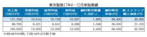 東京製鉄、4―12月経常益21%増 通期売上高 50億円上方修正