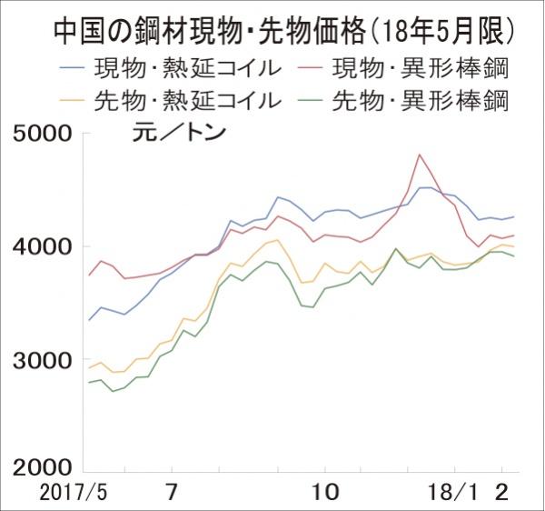 中国鋼材市況が上伸 3月中旬以降、建設需要増加へ