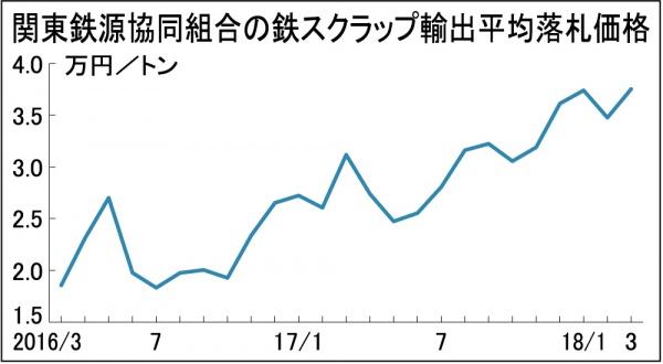 鉄スクラップ、関東輸出3万7520円 前回比2770円高 国内市況上昇へ
