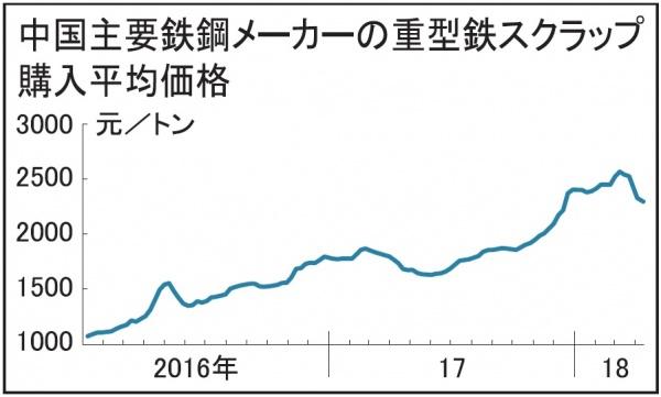 中国、鉄スクラップ価格続落 銑鉄下落 鉄鋼企業が購入抑制