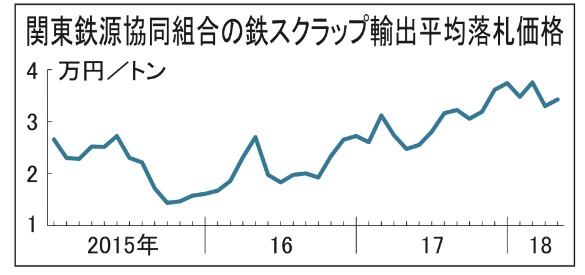 鉄スクラップ関東輸出価格、3万4245円 1266円高