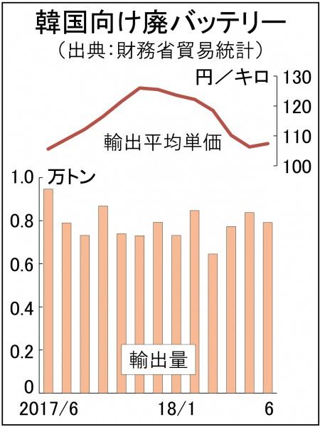廃バッテリー6月、対韓輸出5.6%減