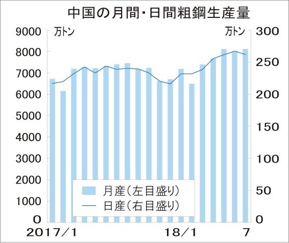 中国7月 粗鋼過去最高8124万トン