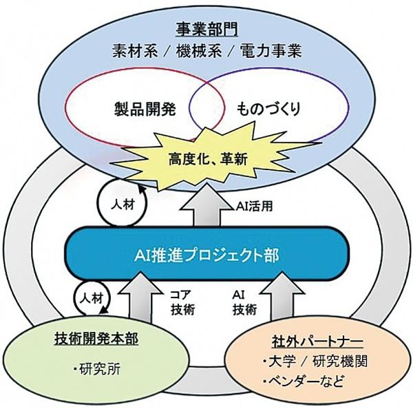 神戸製鋼所、AI推進プロジェクト部新設 差別化技術確立目指す