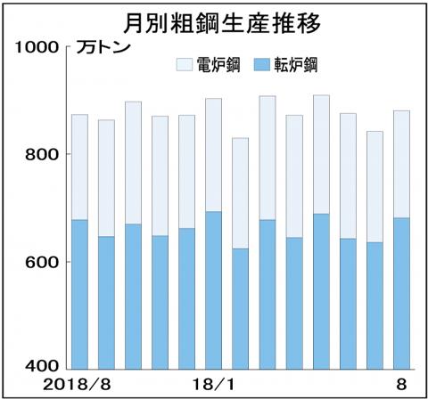 8月全国粗鋼生産、2カ月ぶり増881万トン 日産量28万トンに増