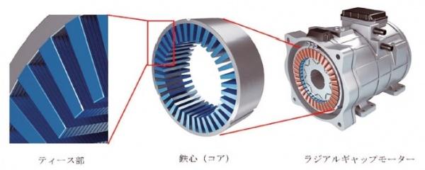 日立金属 モーター高効率化、鉄心構造を開発