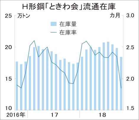 10月末ときわ会H形在庫、7%減18.4万トン