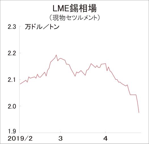 LME錫 月初比9%急落