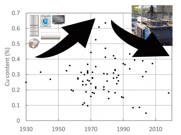 鉄スクラップ、シュレッダーで銅濃度抑制 東大星野・醍醐研究室 データが裏付け