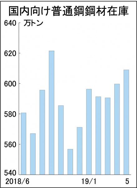 5月末普通鋼在庫 国内向け609万トンに増
