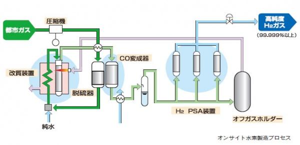 Daigasグループ・大阪ガスリキッド 水素製造への取り組み 熱処理分野など実績多数 小容量タイプ販売開始