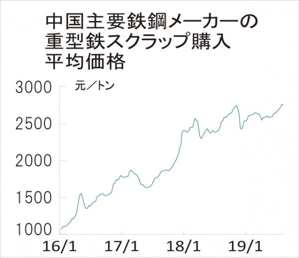 中国 鉄スクラップ価格下落