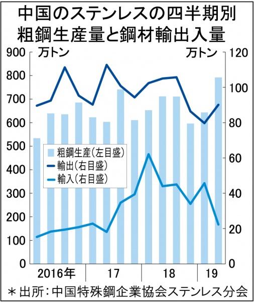 中国ステンレス粗鋼、1―6月最高1435万トン
