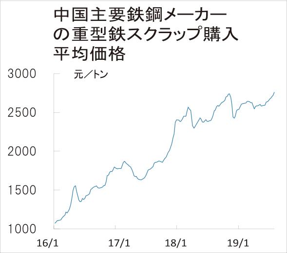 中国、鉄スクラップ急伸 過去6年余で最高値