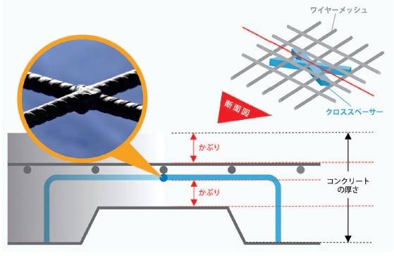 トーアミ、溶接金網敷設工事を大幅に省力化 「クロススペーサー」開発