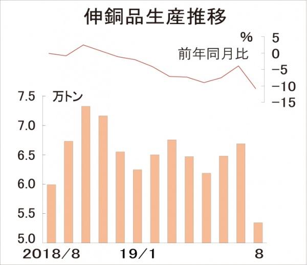 伸銅品8月生産 10年ぶり低水準