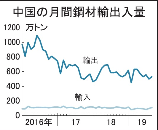 中国鋼材輸出、6カ月連続減533万トン