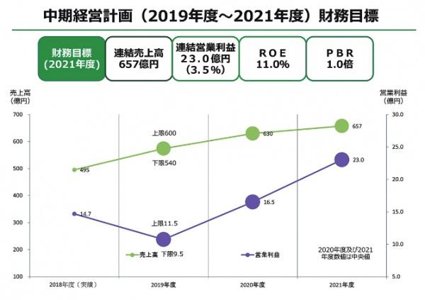 UEX、21年度売上高657億円へ 新中計