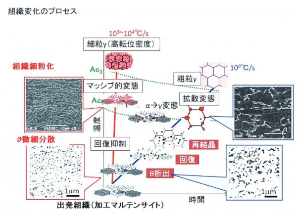 日本製鉄など マルテンサイト組織 超急速加熱過程 世界初、転位の動き観測