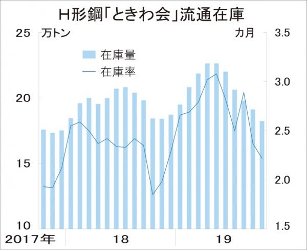 ときわ会H形在庫、10月末18.2万トンに減