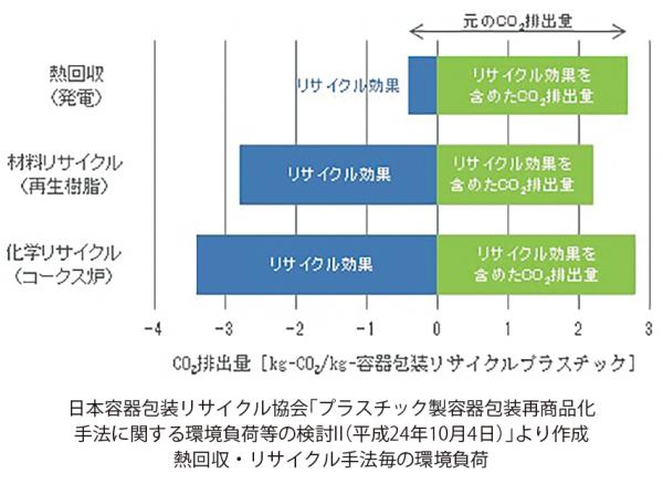 日本製鉄、廃プラリサイクル効率化に向け提言
