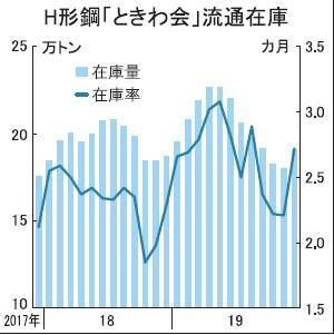 ときわ会H形在庫、8カ月ぶり増19.1万トン 12月末