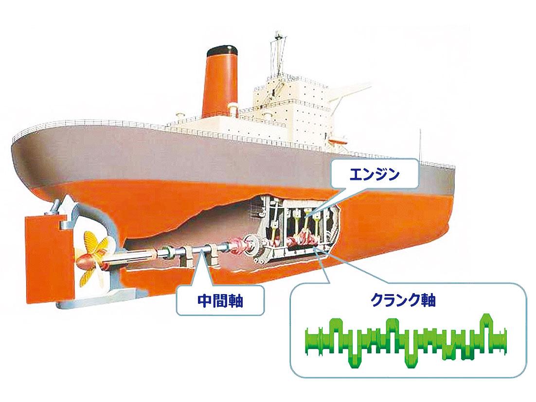 神戸製鋼所、一本型クランク初受注