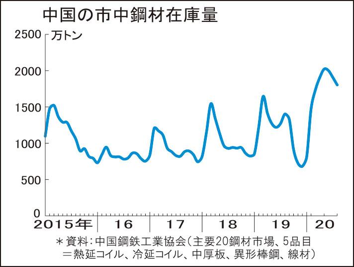 中国、鋼材市中在庫減少続く