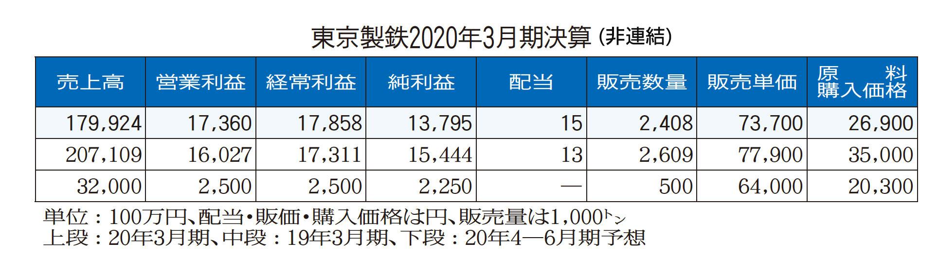 東京製鉄、前3月期 経常益3%増