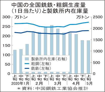 中国 粗鋼急増 年率10億トンに 5月上旬