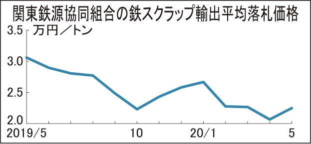 鉄スクラップ 関東輸出価格1824円高 2万2480円