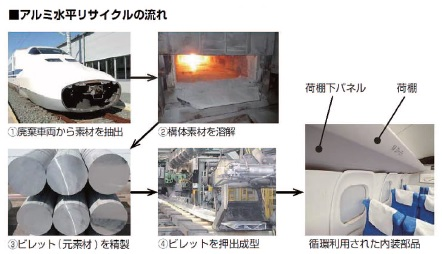三協立山・ハリタ金属など 新幹線アルミ水平リサイクル実証