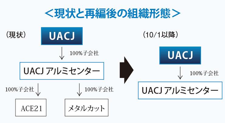 UACJ  コイルセンター事業再編