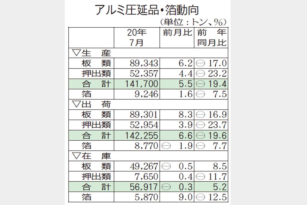 アルミ圧延品、7月生産14万トン台回復