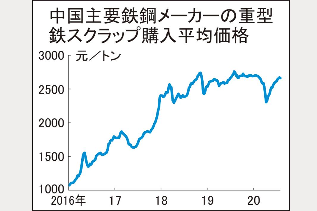 鉄スクラップ、中国価格が反落