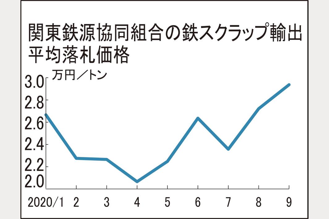 関東鉄源協輸出価格、今年最高値2万9370円 2154円高