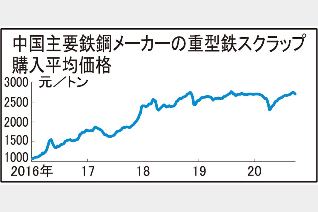 中国、鉄スクラップ価格反落 メーカー買値下げが影響