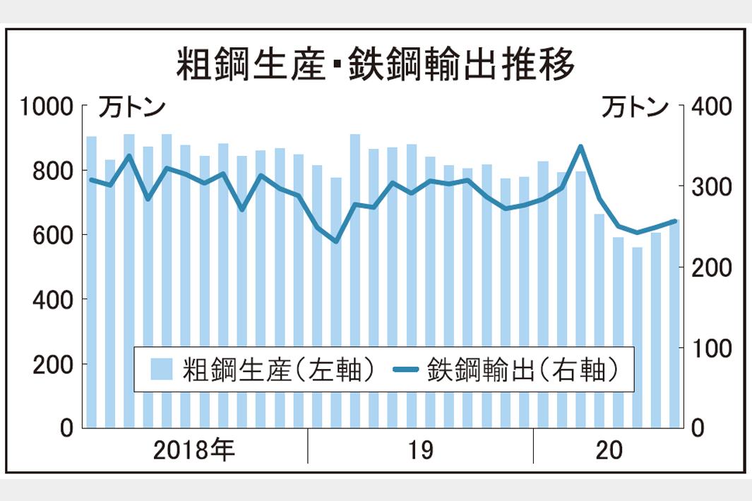 全国粗鋼生産量、8月2割減645万トン