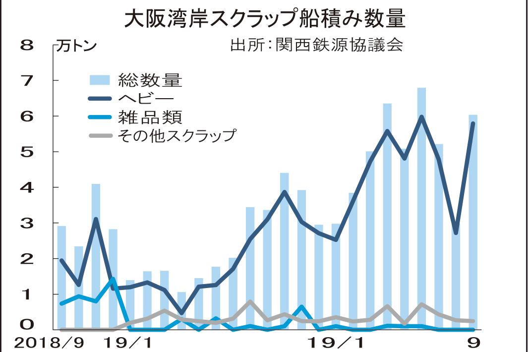 大阪湾岸スクラップ、9月船積み79%増 3カ月ぶり6万トン超え