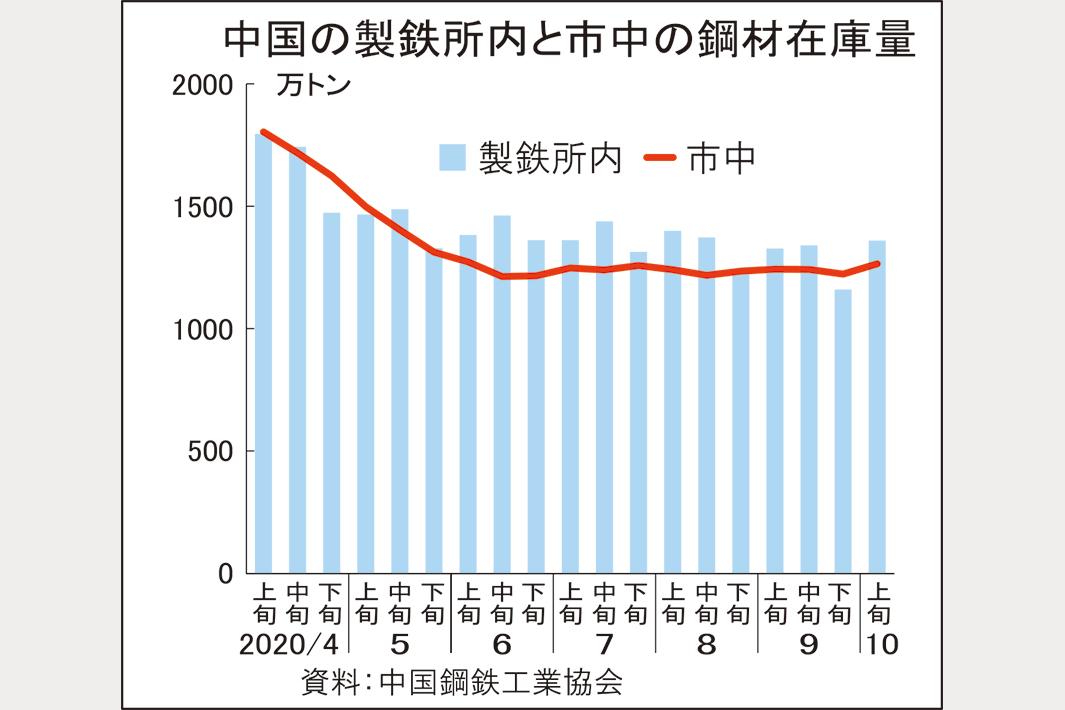 中国鋼材在庫が増加、メーカー・流通とも