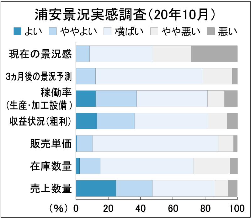 10月浦安景況調査、収益改善37%に低下 条鋼中心に採算悪化