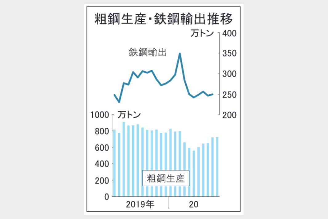 11月粗鋼生産、726万トン 需要回復で減少幅縮小