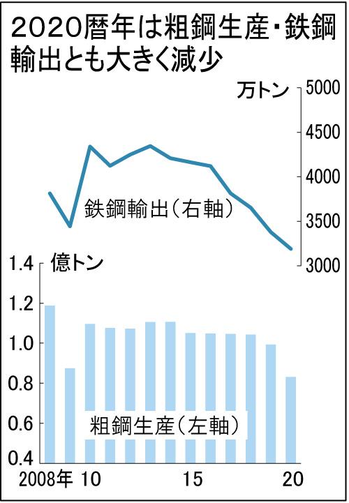 全国粗鋼、過去50年の最低に 20年16%減8319万トン