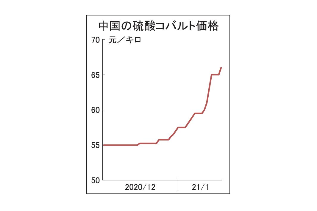 中国 コバルト原料20%高