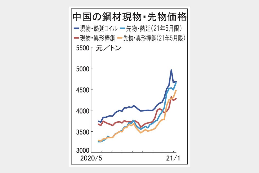 鋼材市況 中国、再び上昇反転 当面は高位維持か