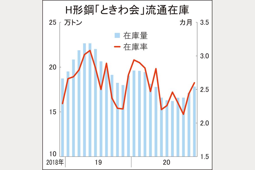 ときわ会、H形在庫4%増17.8万トン 12月末、適正圏を維持