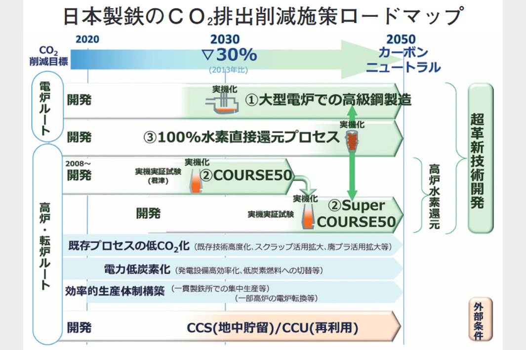 日本製鉄 ゼロカーボンへ開発前倒し 大型電炉活用・100%水素還元に総力