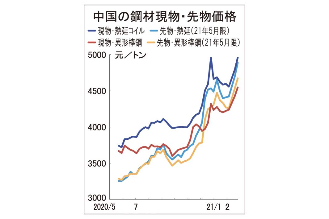 中国鋼材市況2週続伸 熱延コイル 先物高に反応、計8000円