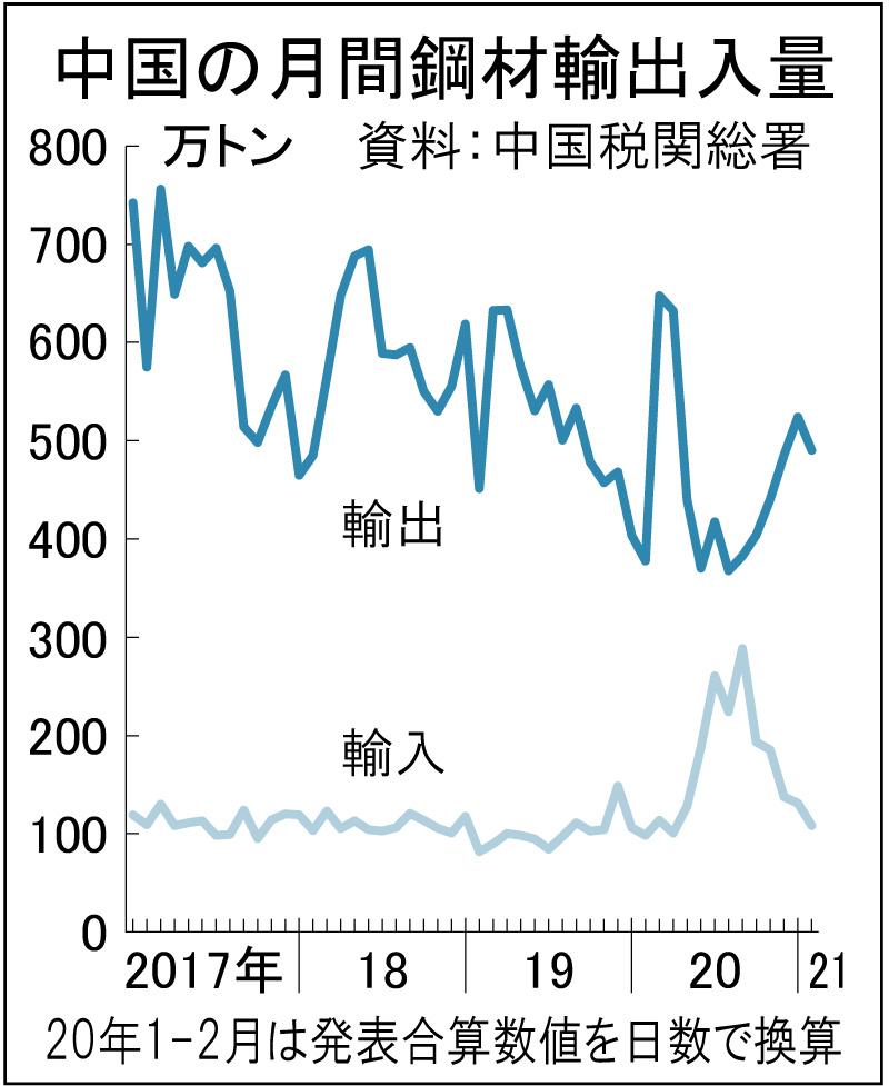 中国、鋼板輸出が増加 2月 日当たり、昨年5月以降の最高