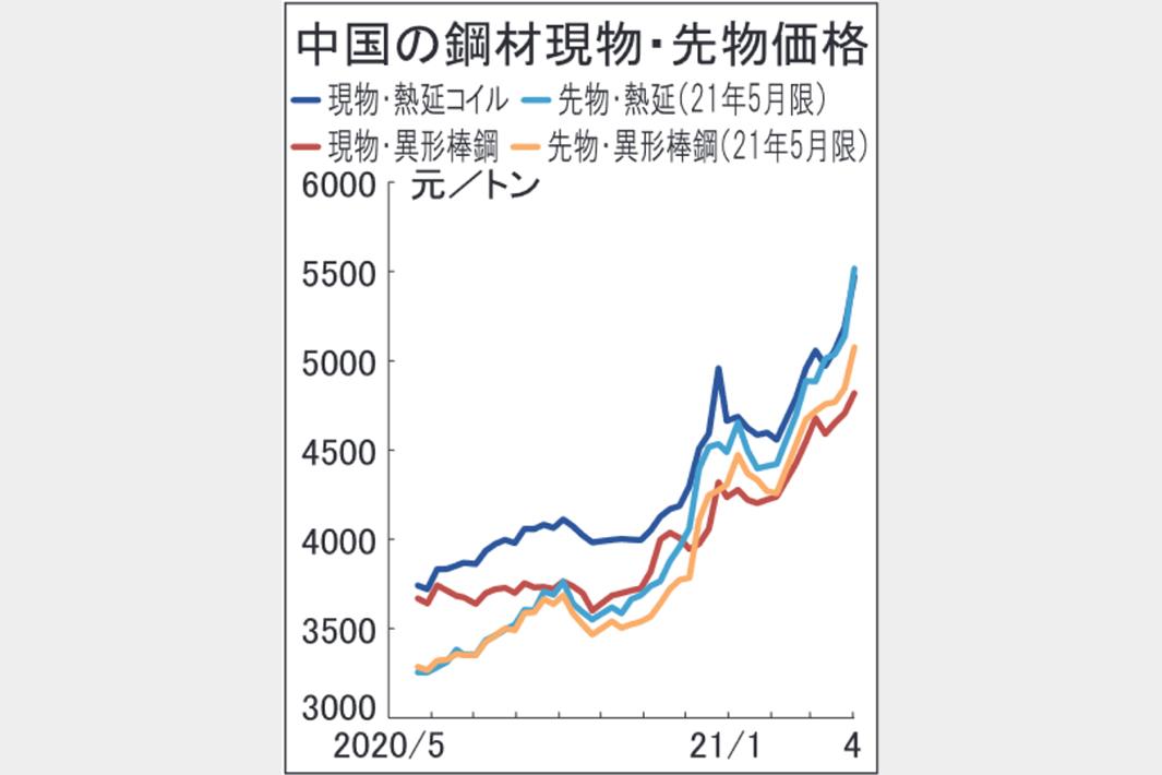 中国鋼材市況、異例の高騰 熱延コイル週間5000円高